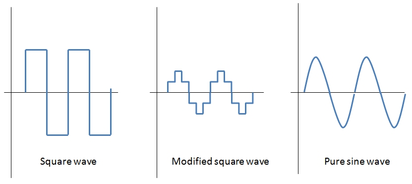different types of inverters output waveforms